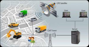 GPRS – Sistem